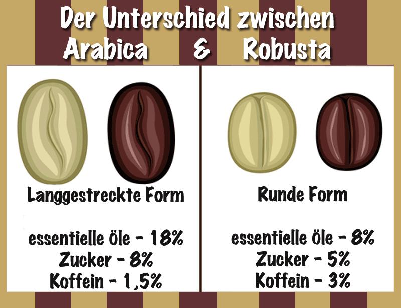 Unterschied Arabica Robusta Bohnen