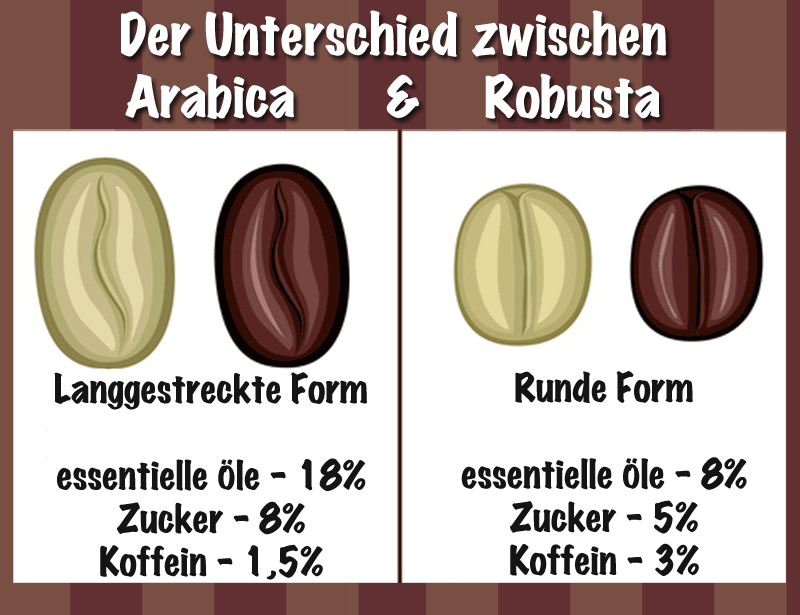 Unterschied zwischen Arabica und Robusta
